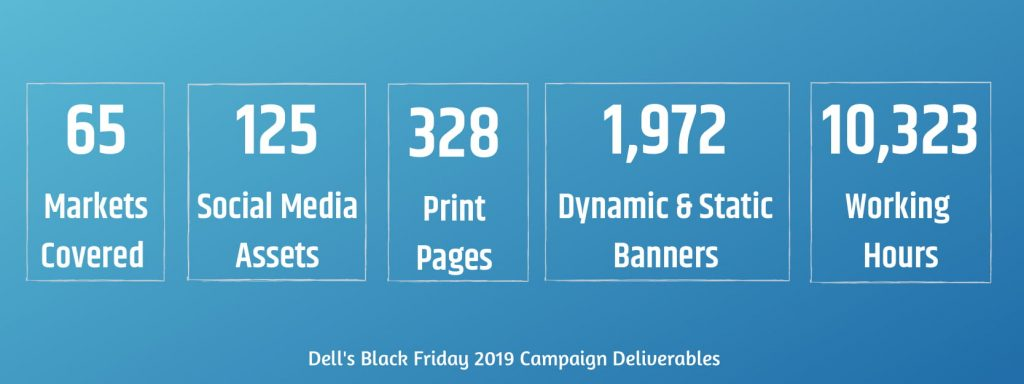 Dell's Black Friday 2019 Campaign Deliverables
